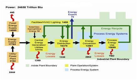 ممیزی انرژی سطح اول
