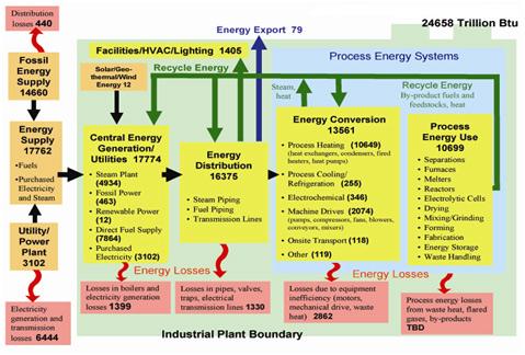 ممیزی انرژی سطح دوم